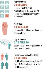 Vote Registered People 8 Dead To 1 Still Study Npr Million