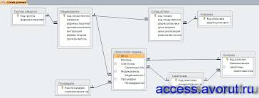 Скачать базу данных access Аптека Базы данных access  Схема данных готовой базы данных Аптека 2010 отображает связи таблиц