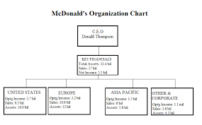 Organizational Structure Chart Of Mcdonalds Chapter 11 Mcdonalds Organizational Structure Yasmin