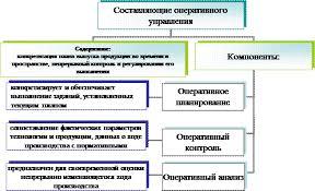 Курсовая работа Оперативное управление производством  1 1 Структура и функции органов оперативного управления производством