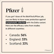 Pfizer o AstraZeneca più efficaci contro la variante Delta? Risultati  diversi dopo prima e seconda dose