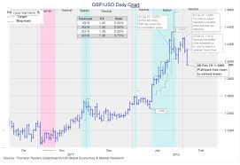 Pound Against The Dollar Chart The Pounds Decline Against Dollar At Risk Of Extending