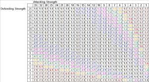 59 Multiplication Chart 0 100