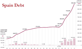 Spain Gdp Chart Chart Of The Day Spanish Debt Zero Hedge