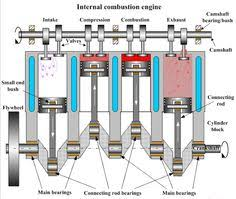 cutaway diagram of a four cylinder gasoline engine more in construction of internal combustion engine