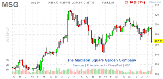 Rangers Share Price Chart Madison Square Garden Las Vegas Sphere Now A Financial