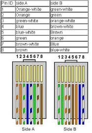 what are straight and crossover cables Cat 6 Crossover Wiring Diagram Cat 6 Crossover Wiring Diagram #72 cat6 crossover wiring diagram