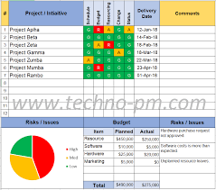 Project Status Report Template - Free Project Management Templates