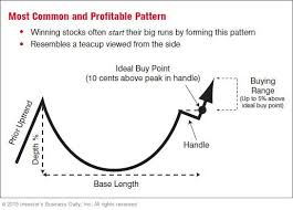 Chart Patterns Extraordinary The Three Most Common Chart Patterns Page 48 Stock News Stock