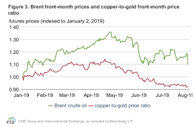 Crude Oil Price Chart Monthly Copper Gold Ratio Vs Oil Price Eia Commodity Research