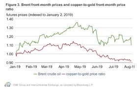 Copper Gold Ratio Vs Oil Price Eia Commodity Research
