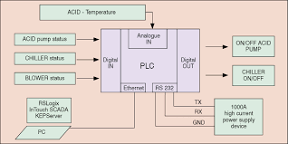 building a pc control system using wonderware intouch scada plc micrologix 1400 high speed counter at 1766 L32awa Wiring Diagram