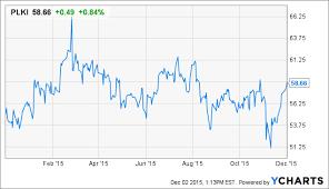 Plki Stock Chart Popeyes Louisiana Kitchen International Comps Delight As