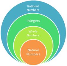 Real Numbers Venn Diagram Venn Diagram Of Number Sets Great Installation Of Wiring Diagram