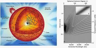 parts of the sun solar rotation c charbonnel