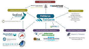 Mpi Organisational Chart Fishserve About Us
