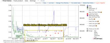 Fba Sales Rank Chart Master The Amazon Sales Rank Top 10 Things You Need To Know