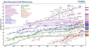 Perovskite Solar Cell Efficiency Chart Best Research Cell Efficiency Chart Photovoltaic Research