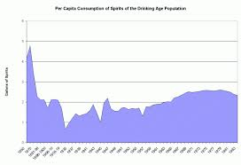 Chart Per Capita Consumption Of Spirits Of The Drinking Age