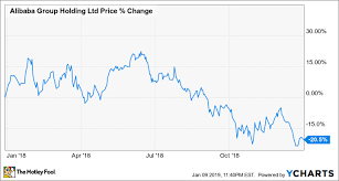 Alibaba Stock Chart Why Alibaba Group Stock Lost 21 In 2018 The Motley Fool
