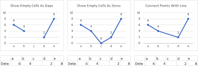 Excel Line Chart Skip Blanks Plot Blank Cells And N A In Excel Charts Peltier Tech Blog