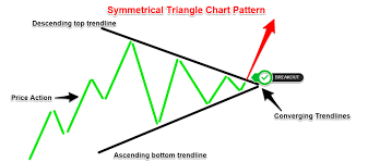 How To Trade Triangle Chart Patterns The Symmetrical Triangle Trading Strategy