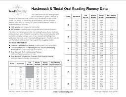 Read Naturally Grade Level Chart Handy Chart Showing Expected Oral Reading Fluency Rates By