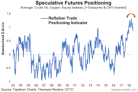 Chart Of The Week Reflation Sentiment Rolling Over