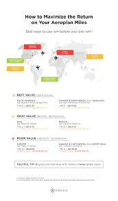 Aeroplan Miles Chart Aeroplan Miles How To Use Them And The Best Alternatives