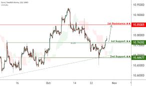 Page 3 Eur Sek Chart Euro To Swedish Krona Rate Tradingview