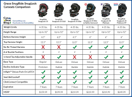 Graco Snugride Snuglock Comparison Graco Infant Car Seat
