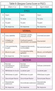 Pediatric Vital Signs Chart Pdf Beyond The Basics Pediatric Assessment Ems World