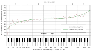 piano tuning the railsback curve indicating the deviation between normal piano tuning and an equal tempered scale