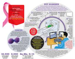 how a pet scan works pet scanner to bring new hopes to apeksha hospital daily mirror