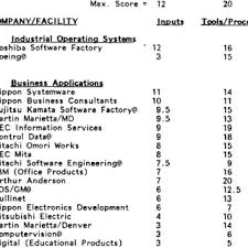Organizational Structure And Technology Download Table