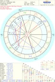 Lil Peep Astrology Chart Horoscope