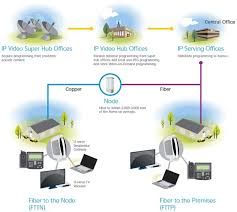 best images about u verse cable modem tvs and cable at t u verse wiring diagram
