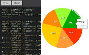 Create Pie Chart In Java Pros And Cons For Creating Simple Pie Charts With 3 Popular