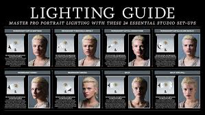 Portrait Lighting Chart Cheat Sheet How To Understand F Stops Digital Camera World