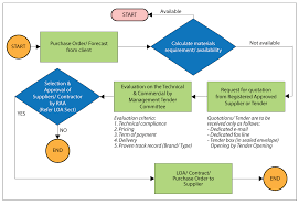 Jcids Process Flow Chart Procurement To Payment Process Flow Chart 2019