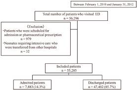 Patient Flow Diagram Ed Emergency Department
