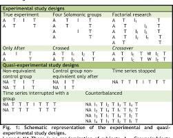 Experimental Design In Nursing Research Pdf Experimental And Quasi Experimental Study Designs