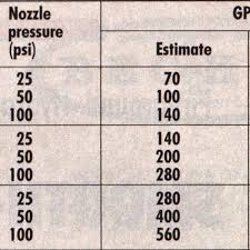 Nozzle Reaction Chart The Smooth Bore Nozzle Fire Engineering