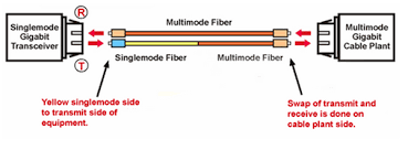 do you know about mode conditioning patch cord fiber optic mode conditioning patch cord