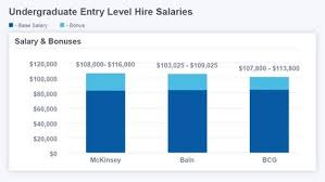 Law Firm Associate Salary Chart Management Consulting Salary Comprehensive Guide For 2019