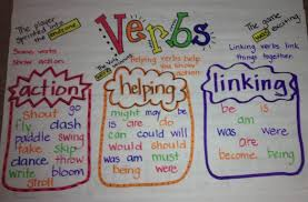 Verbs Poster Theme 2 Grammar Anchor Charts Types Of