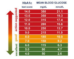 Diabetes Readings Conversion Chart Diabetes Blood Glucose Conversion Chart Diabetes Blood