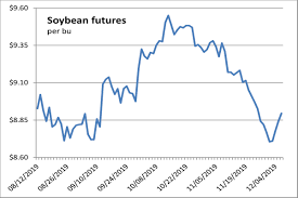 Chinas Tariff Announcement Boosts Soybean Futures 2019 12
