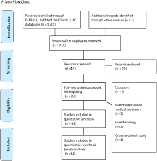 Metabolic Effects Of Dopamine Agonists In Patients With
