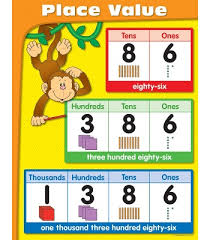 Math Placement Value Chart Place Value Chart